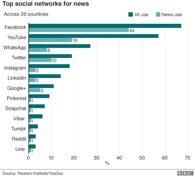 Top social networks for news